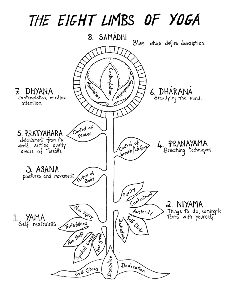 8-limbs-of-yoga